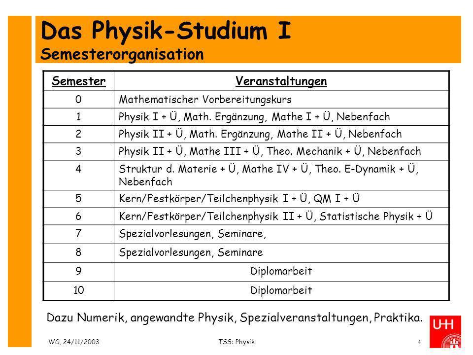 WG, 24/11/2003TSS: Physik4 Das Physik-Studium I Semesterorganisation SemesterVeranstaltungen 0Mathematischer Vorbereitungskurs 1Physik I + Ü, Math. Er