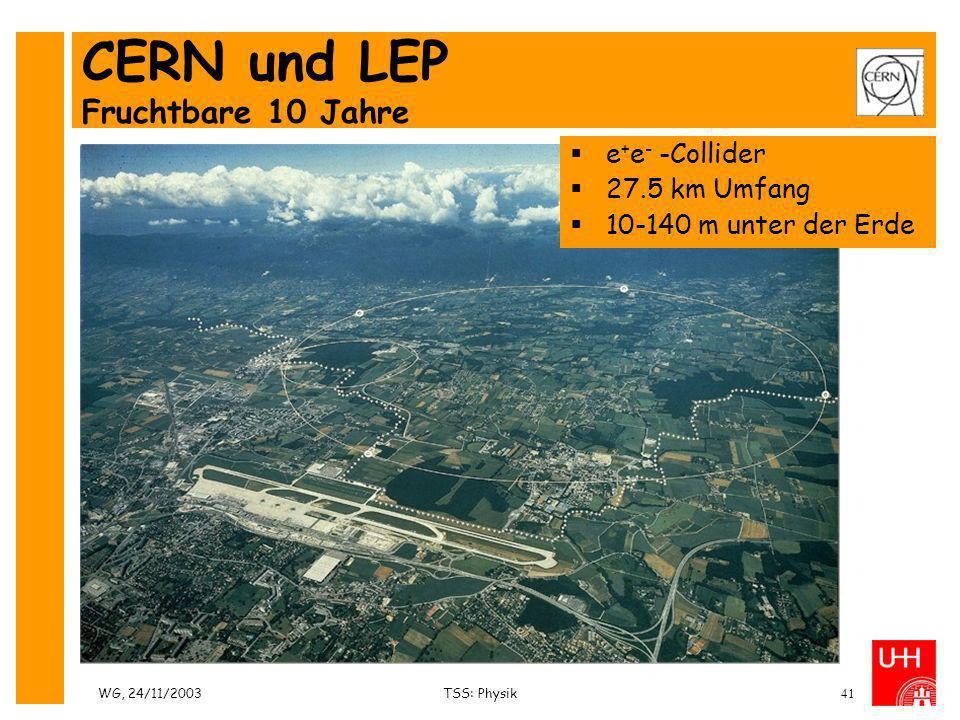 WG, 24/11/2003TSS: Physik41 CERN und LEP Fruchtbare 10 Jahre e + e - -Collider 27.5 km Umfang 10-140 m unter der Erde