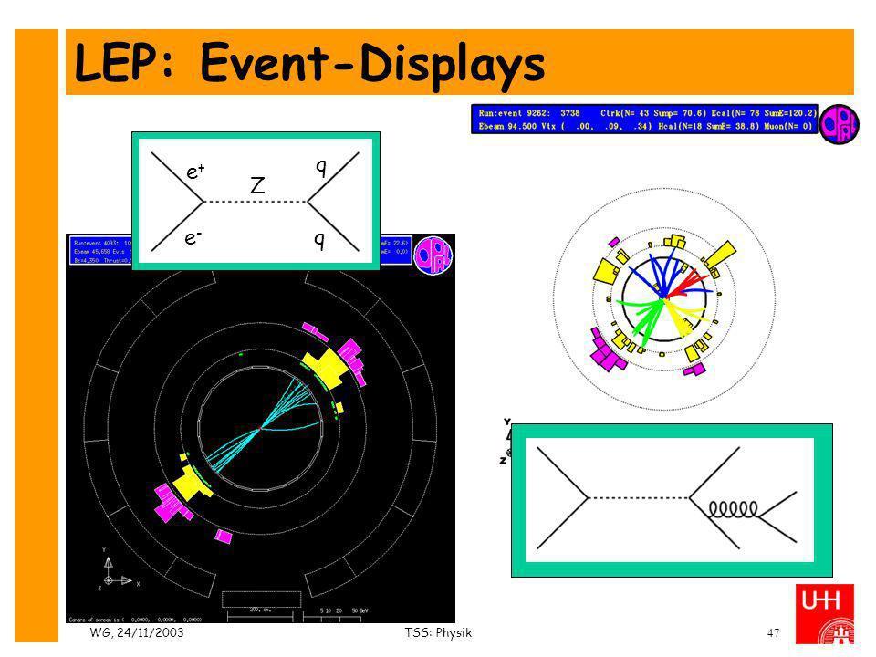 WG, 24/11/2003TSS: Physik47 LEP: Event-Displays e+e+ e-e- Z q q