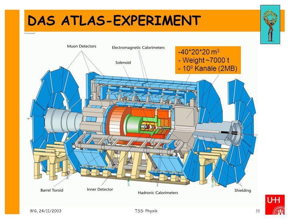 WG, 24/11/2003TSS: Physik50 DAS ATLAS-EXPERIMENT -40*20*20 m 3 - Weight ~7000 t - 10 8 Kanäle (2MB)
