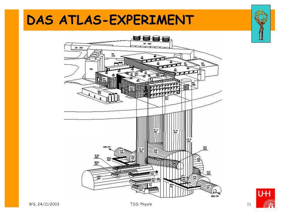 WG, 24/11/2003TSS: Physik51 DAS ATLAS-EXPERIMENT