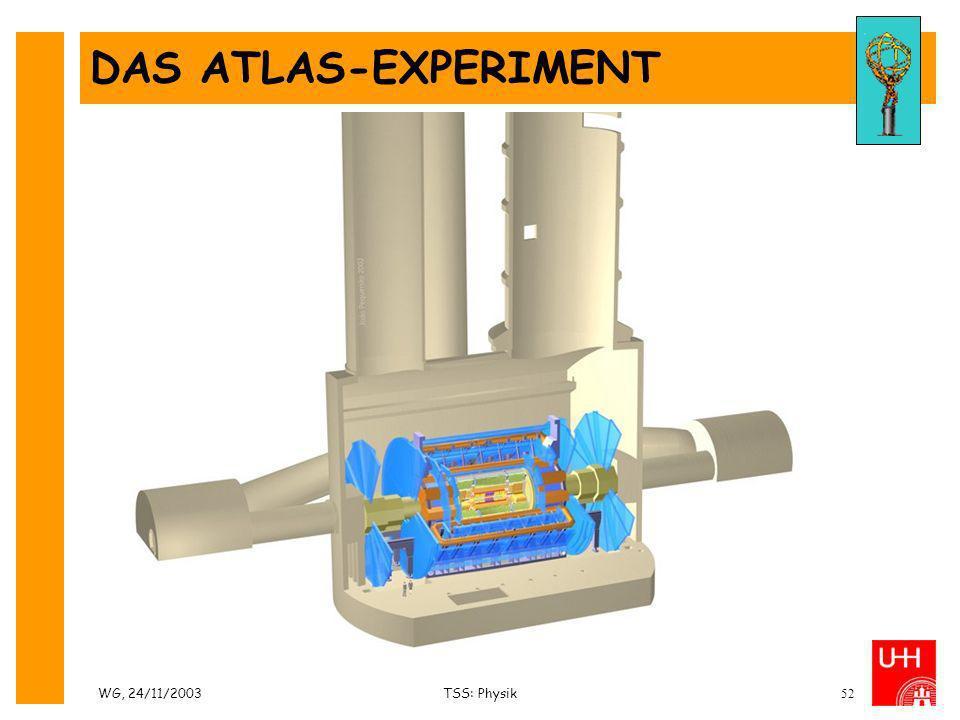 WG, 24/11/2003TSS: Physik52 DAS ATLAS-EXPERIMENT