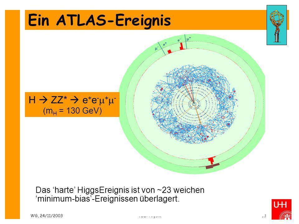 WG, 24/11/2003TSS: Physik55 Ein ATLAS-Ereignis H ZZ* e + e - + - (m H = 130 GeV) Das harte HiggsEreignis ist von ~23 weichen minimum-bias-Ereignissen