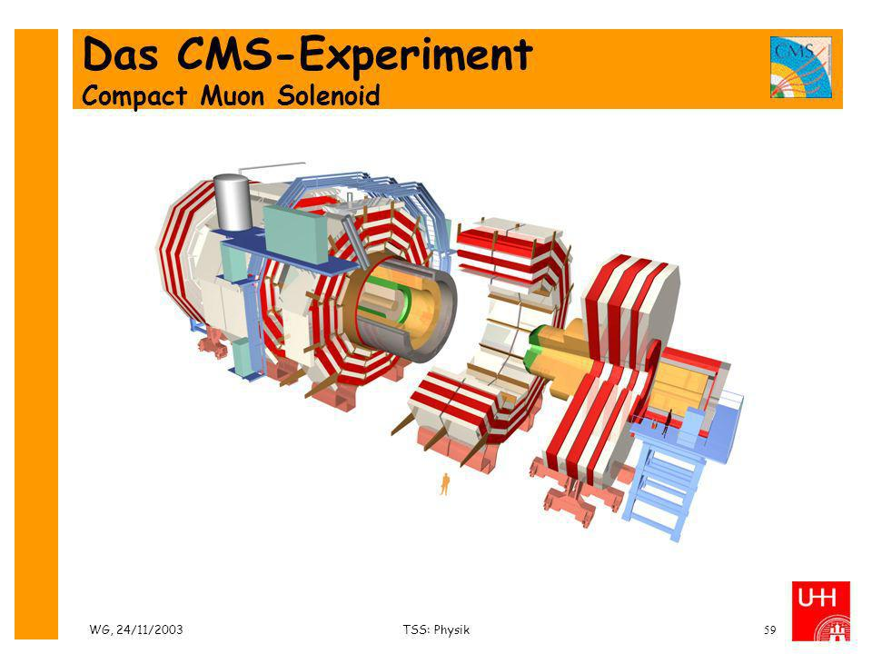 WG, 24/11/2003TSS: Physik59 Das CMS-Experiment Compact Muon Solenoid