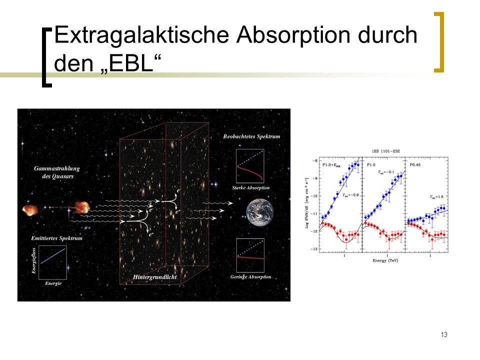 13 Extragalaktische Absorption durch den EBL