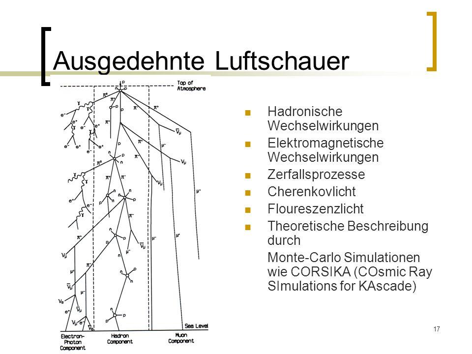 17 Ausgedehnte Luftschauer Hadronische Wechselwirkungen Elektromagnetische Wechselwirkungen Zerfallsprozesse Cherenkovlicht Floureszenzlicht Theoretis
