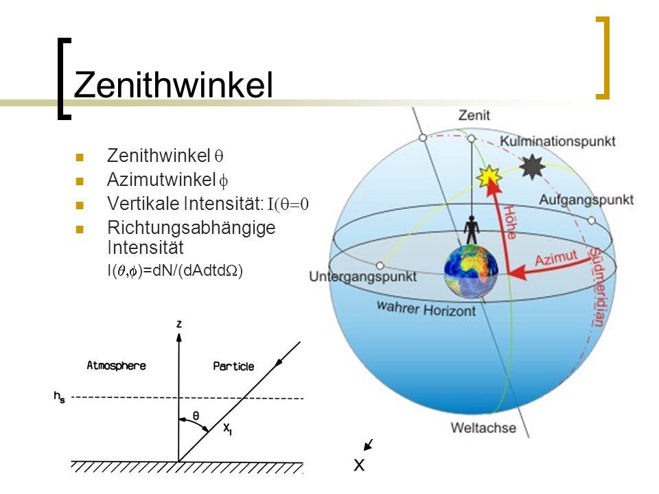 19 Zenithwinkel Azimutwinkel Vertikale Intensität: Richtungsabhängige Intensität I( )=dN/(dAdtd )