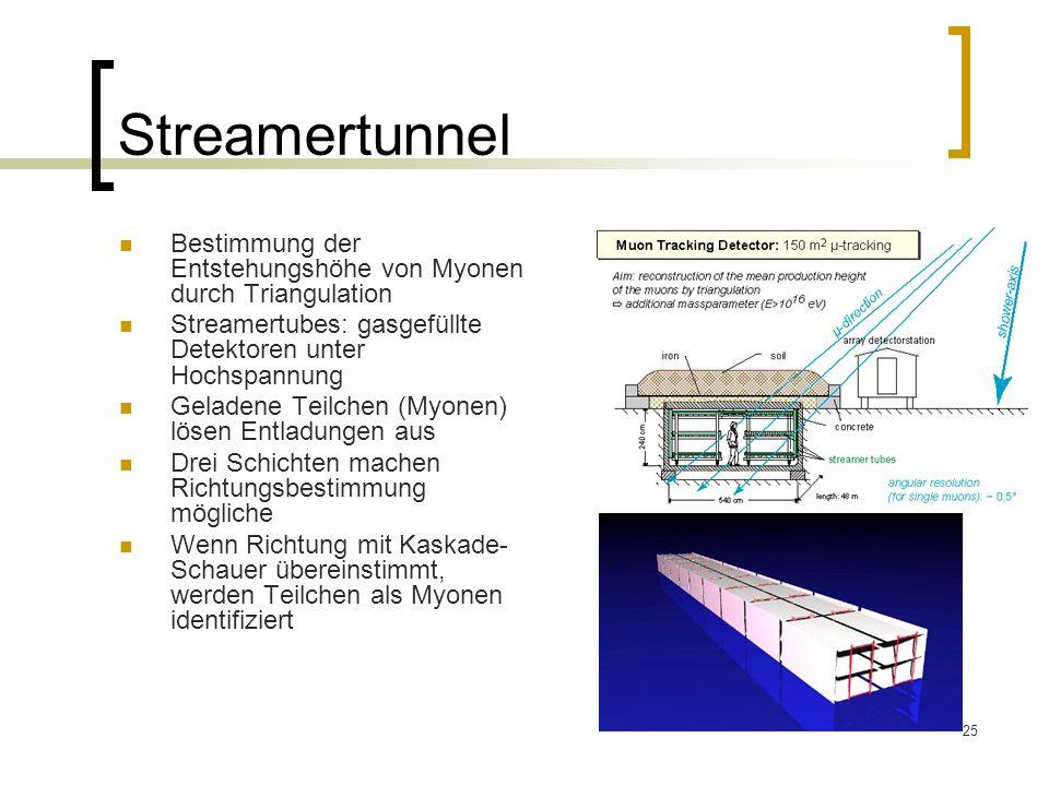25 Streamertunnel Bestimmung der Entstehungshöhe von Myonen durch Triangulation Streamertubes: gasgefüllte Detektoren unter Hochspannung Geladene Teil