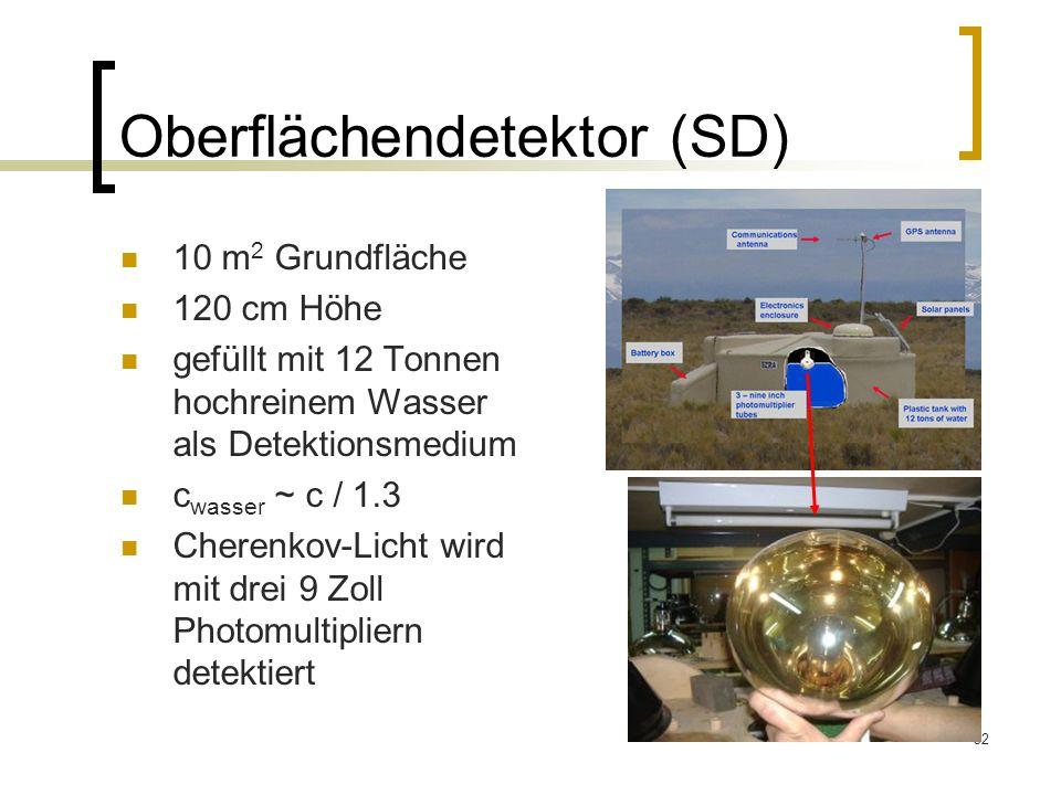 32 Oberflächendetektor (SD) 10 m 2 Grundfläche 120 cm Höhe gefüllt mit 12 Tonnen hochreinem Wasser als Detektionsmedium c wasser ~ c / 1.3 Cherenkov-L