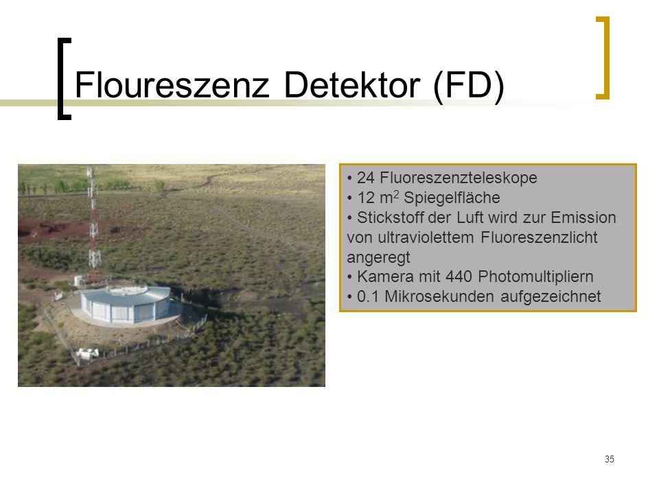35 Floureszenz Detektor (FD) 24 Fluoreszenzteleskope 12 m 2 Spiegelfläche Stickstoff der Luft wird zur Emission von ultraviolettem Fluoreszenzlicht an