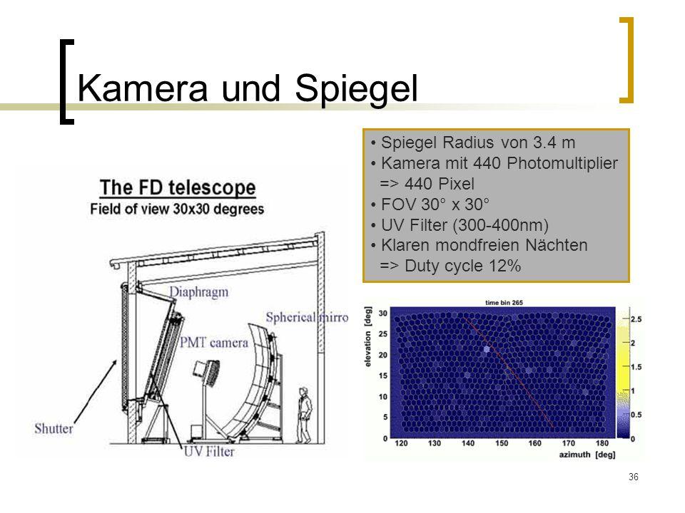36 Kamera und Spiegel Spiegel Radius von 3.4 m Kamera mit 440 Photomultiplier => 440 Pixel FOV 30° x 30° UV Filter (300-400nm) Klaren mondfreien Nächt