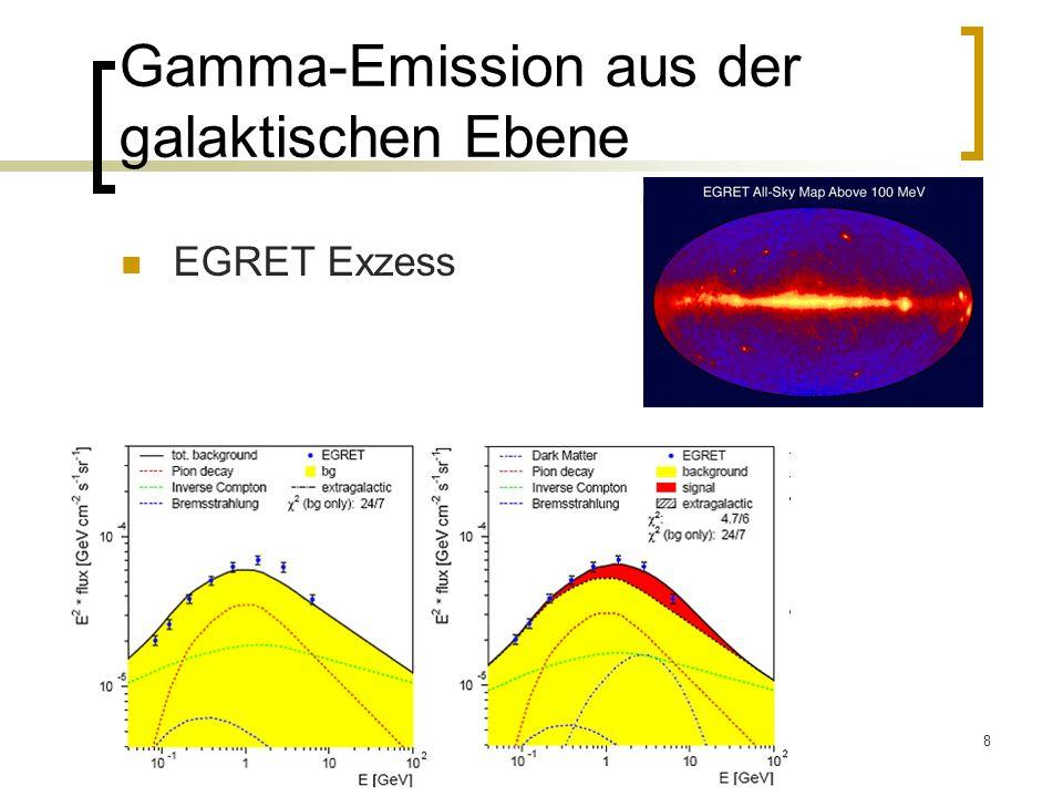 8 Gamma-Emission aus der galaktischen Ebene EGRET Exzess