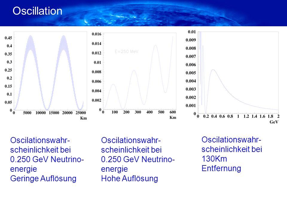 Oscillation Oscilationswahr- scheinlichkeit bei 130Km Entfernung Oscilationswahr- scheinlichkeit bei 0.250 GeV Neutrino- energie Hohe Auflösung Oscila