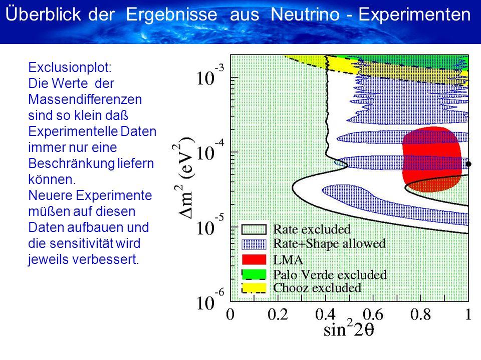 Überblick der Ergebnisse aus Neutrino - Experimenten Exclusionplot: Die Werte der Massendifferenzen sind so klein daß Experimentelle Daten immer nur e