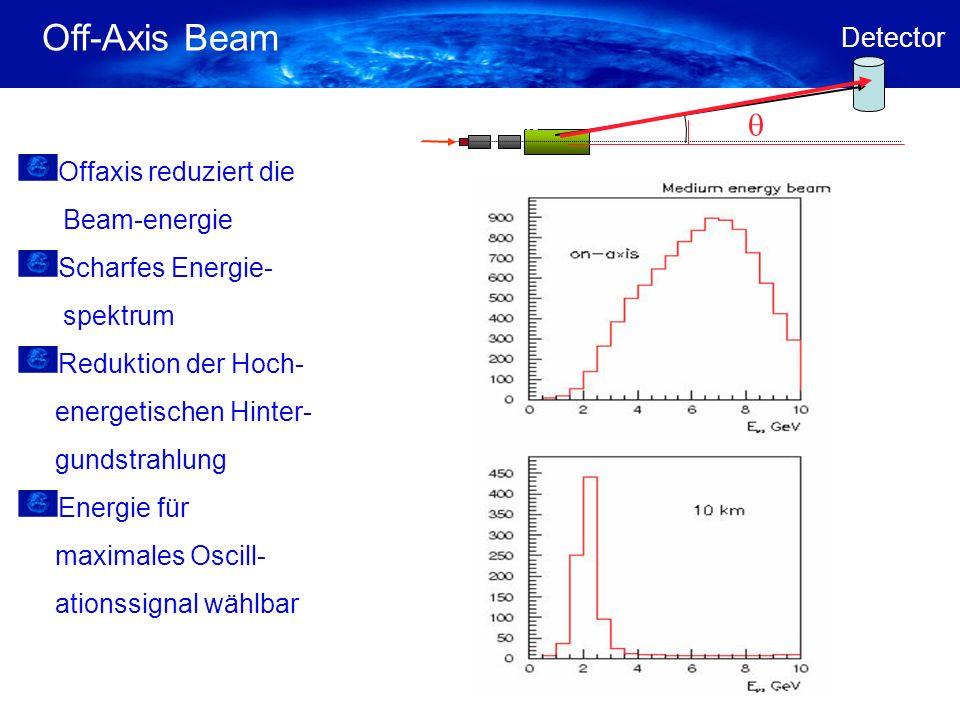 Off-Axis Beam Target Horns Decay Pipe Detector Offaxis reduziert die Beam-energie Scharfes Energie- spektrum Reduktion der Hoch- energetischen Hinter- gundstrahlung Energie für maximales Oscill- ationssignal wählbar