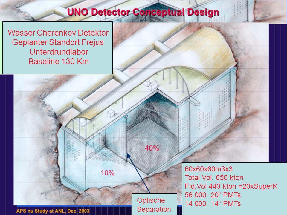 Detektor 60x60x60m3x3 Total Vol. 650 kton Fid.Vol 440 kton =20xSuperK 56 000 20 PMTs 14 000 14 PMTs Wasser Cherenkov Detektor Geplanter Standort Freju