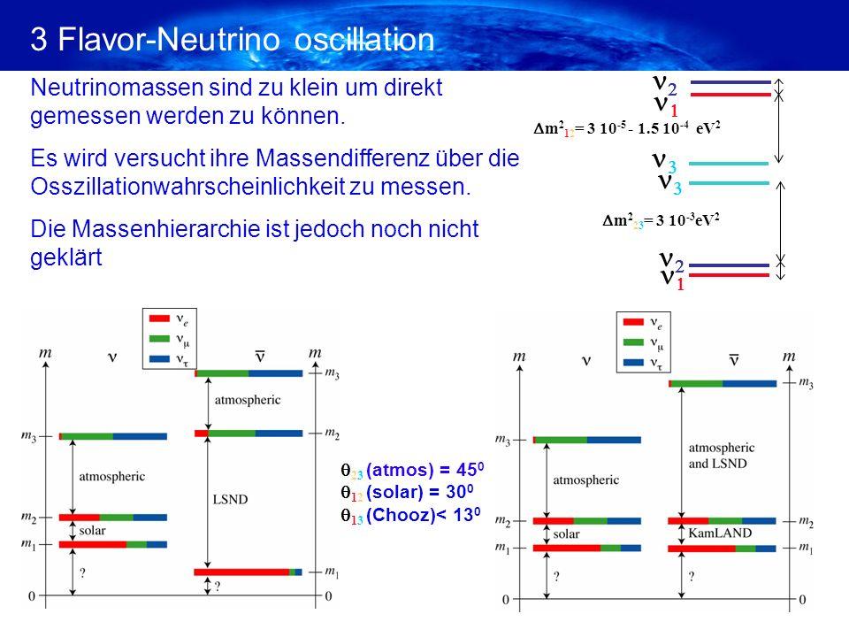 m 2 23 = 3 10 -3 eV 2 m 2 12 = 3 10 -5 - 1.5 10 -4 eV 2 23 (atmos) = 45 0 12 (solar) = 30 0 13 (Chooz)< 13 0 3 Flavor-Neutrino oscillation Neutrinomassen sind zu klein um direkt gemessen werden zu können.