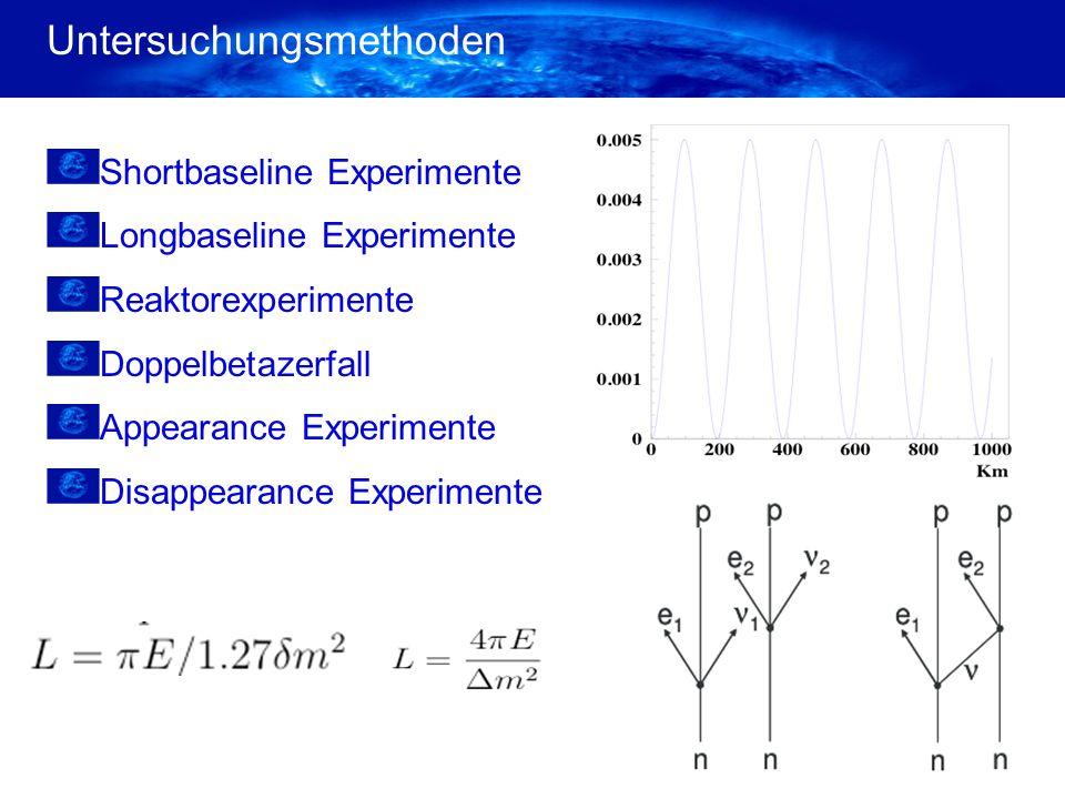 Untersuchungsmethoden Shortbaseline Experimente Longbaseline Experimente Reaktorexperimente Doppelbetazerfall Appearance Experimente Disappearance Experimente