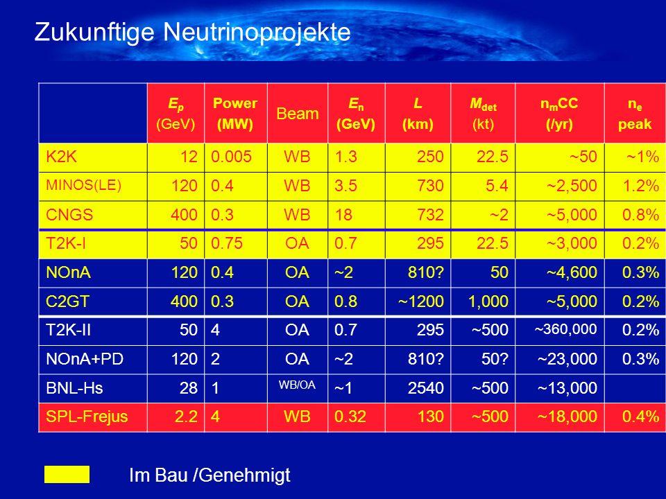 Zukunftige Neutrinoprojekte E p (GeV) Power (MW) Beam E n (GeV) L (km) M det (kt) n m CC (/yr) n e peak K2K120.005WB1.325022.5~50~1% MINOS(LE) 1200.4WB3.57305.4~2,5001.2% CNGS4000.3WB18732~2~5,0000.8% T2K-I500.75OA0.729522.5~3,0000.2% NOnA1200.4OA~2810?50~4,6000.3% C2GT4000.3OA0.8~12001,000~5,0000.2% T2K-II504OA0.7295~500 ~360,000 0.2% NOnA+PD1202OA~2810?50?~23,0000.3% BNL-Hs281 WB/OA ~12540~500~13,000 SPL-Frejus2.24WB0.32130~500~18,0000.4% Im Bau /Genehmigt