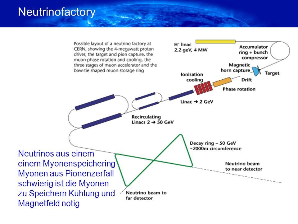 Neutrinofactory Neutrinos aus einem einem Myonenspeichering Myonen aus Pionenzerfall schwierig ist die Myonen zu Speichern Kühlung und Magnetfeld nötig