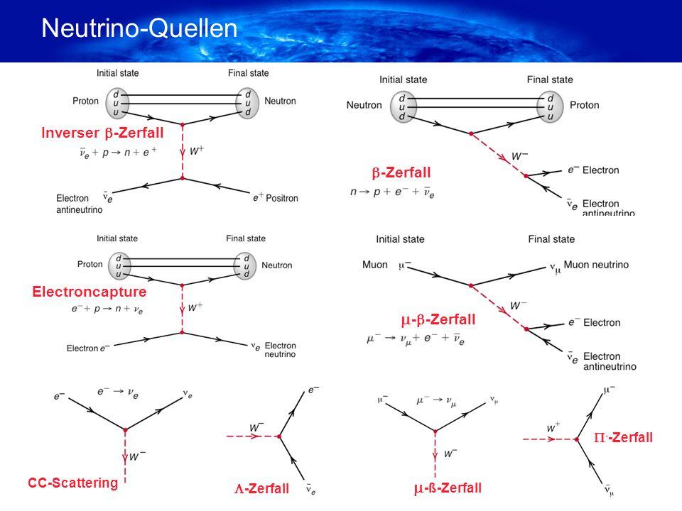 Neutrino-Quellen Inverser -Zerfall -Zerfall - -Zerfall Electroncapture -Zerfall CC-Scattering -ß-Zerfall - -Zerfall