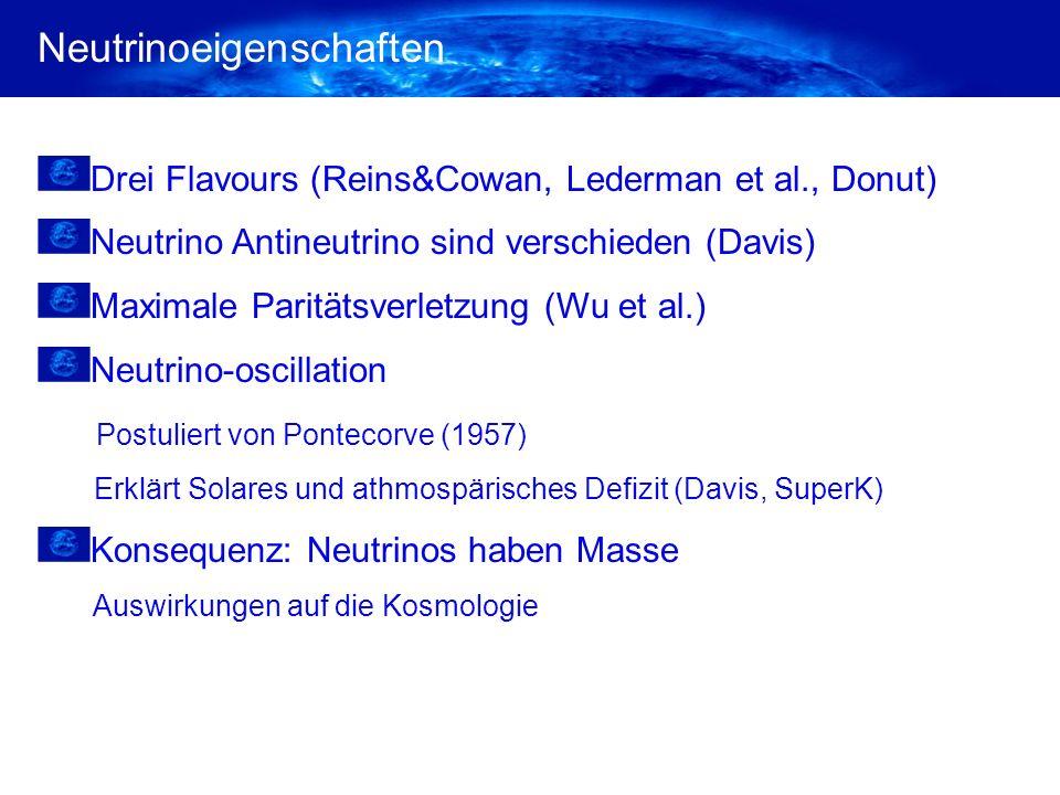 Neutrinoeigenschaften Drei Flavours (Reins&Cowan, Lederman et al., Donut) Neutrino Antineutrino sind verschieden (Davis) Maximale Paritätsverletzung (Wu et al.) Neutrino-oscillation Postuliert von Pontecorve (1957) Erklärt Solares und athmospärisches Defizit (Davis, SuperK) Konsequenz: Neutrinos haben Masse Auswirkungen auf die Kosmologie