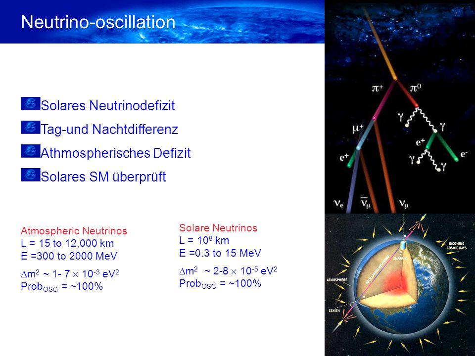 Neutrino-oscillation Solares Neutrinodefizit Tag-und Nachtdifferenz Athmospherisches Defizit Solares SM überprüft Solare Neutrinos L = 10 8 km E =0.3