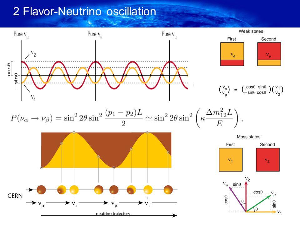 3 Flavor-Neutrino oscillation