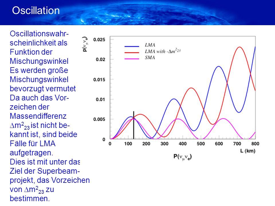Oscillation Oscilationswahr- scheinlichkeit bei 130Km Entfernung Oscilationswahr- scheinlichkeit bei 0.250 GeV Neutrino- energie Hohe Auflösung Oscilationswahr- scheinlichkeit bei 0.250 GeV Neutrino- energie Geringe Auflösung
