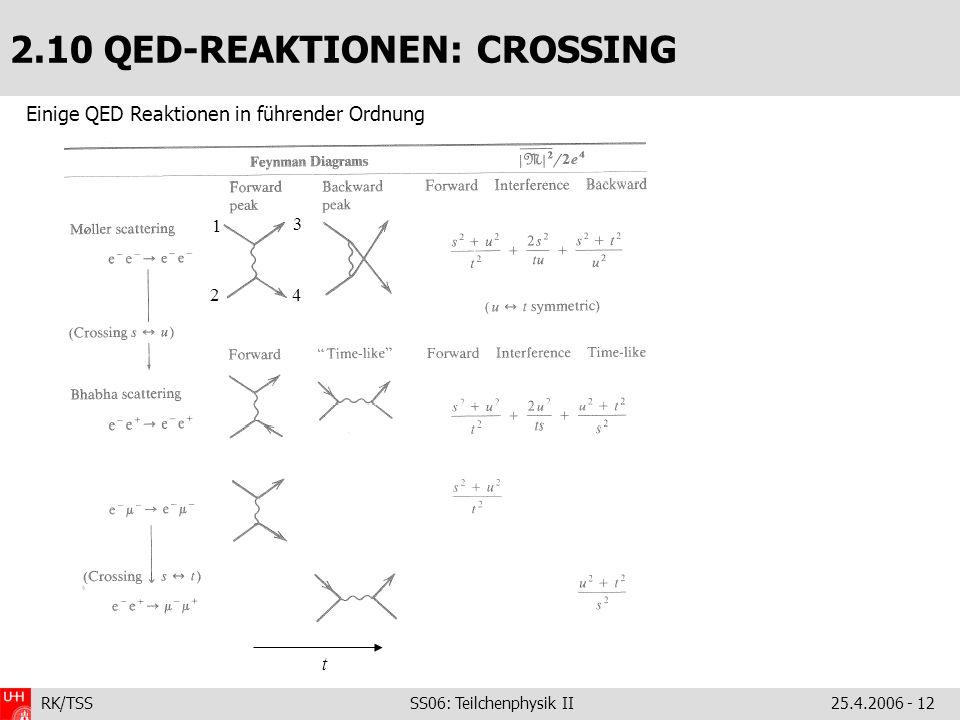 RK/TSS SS06: Teilchenphysik II25.4.2006 - 12 2.10 QED-REAKTIONEN: CROSSING Einige QED Reaktionen in führender Ordnung 1 2 3 4 t
