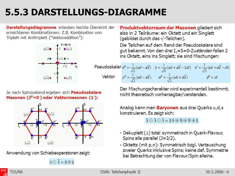 TSS/RK SS06: Teilchenphysik II30.5.2006 - 6 Darstellungsdiagramme erlauben leichte Übersicht der erreichbaren Kombinationen: Z.B. Kombination von Trip