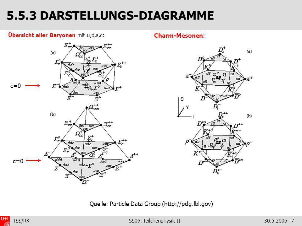TSS/RK SS06: Teilchenphysik II30.5.2006 - 7 Übersicht aller Baryonen mit u,d,s,c: 5.5.3 DARSTELLUNGS-DIAGRAMME Charm-Mesonen: c=0 Quelle: Particle Dat