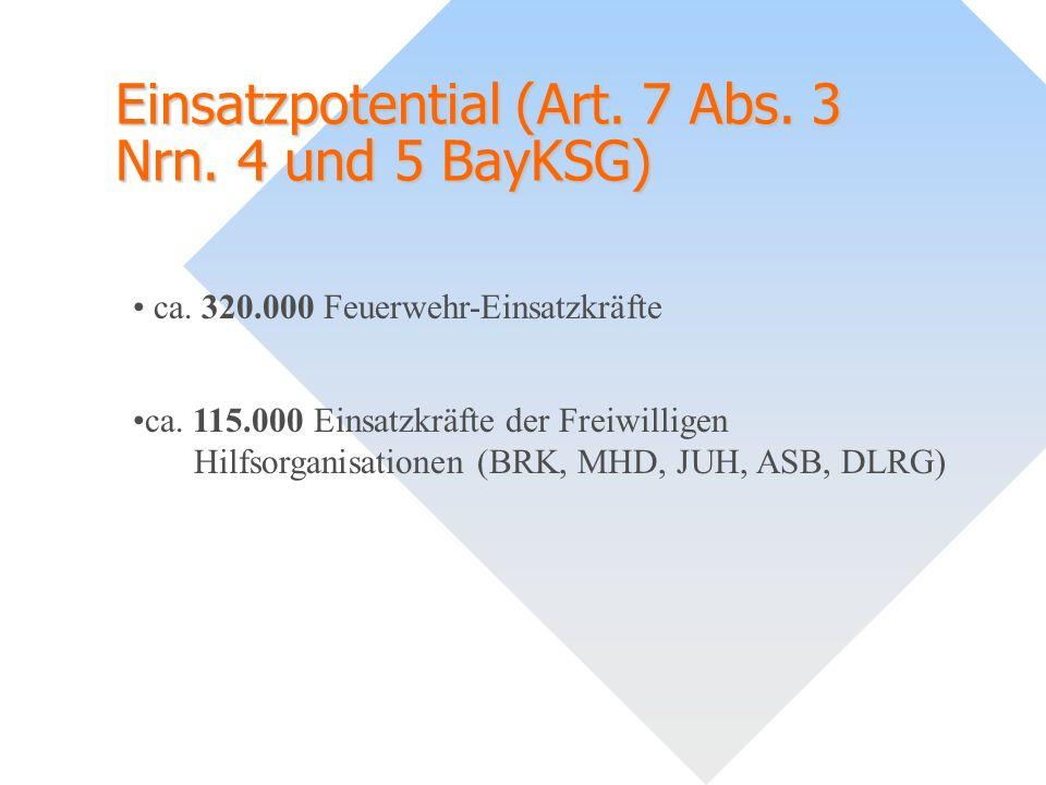 Einsatzpotential (Art. 7 Abs. 3 Nrn. 4 und 5 BayKSG) ca. 320.000 Feuerwehr-Einsatzkräfte ca. 115.000 Einsatzkräfte der Freiwilligen Hilfsorganisatione