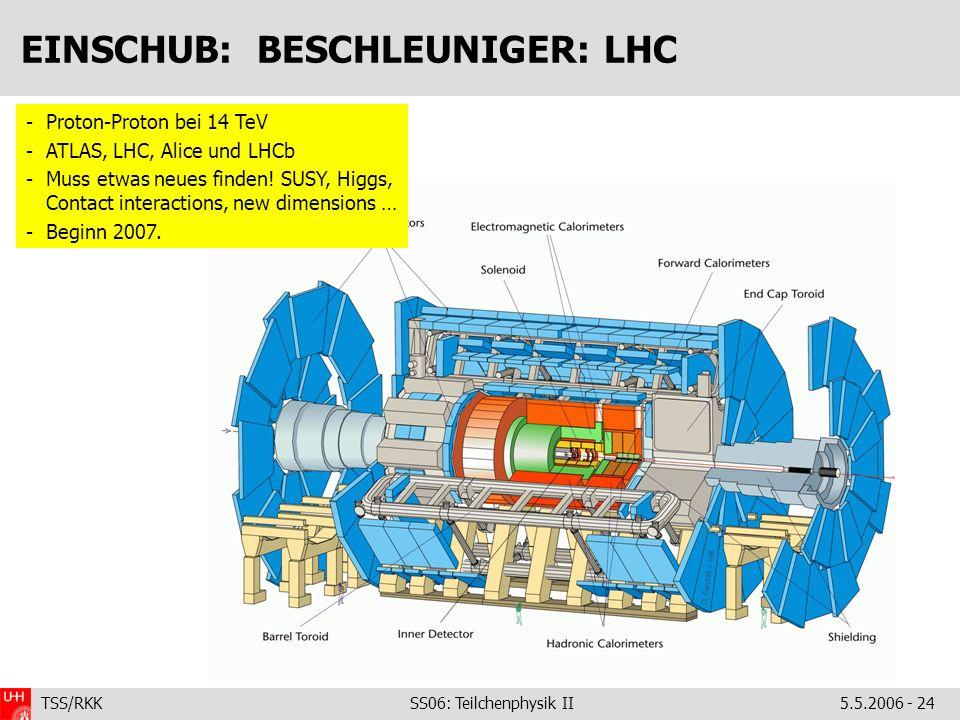 TSS/RKK SS06: Teilchenphysik II5.5.2006 - 24 EINSCHUB: BESCHLEUNIGER: LHC -Proton-Proton bei 14 TeV -ATLAS, LHC, Alice und LHCb -Muss etwas neues find