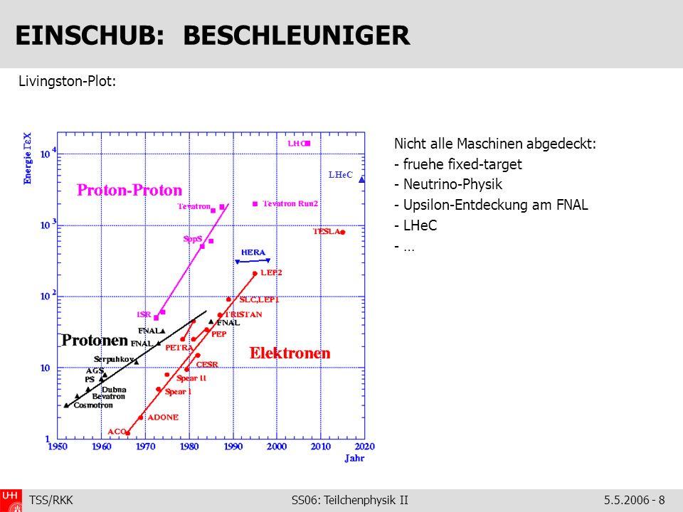 TSS/RKK SS06: Teilchenphysik II5.5.2006 - 8 EINSCHUB: BESCHLEUNIGER Nicht alle Maschinen abgedeckt: - fruehe fixed-target - Neutrino-Physik - Upsilon-