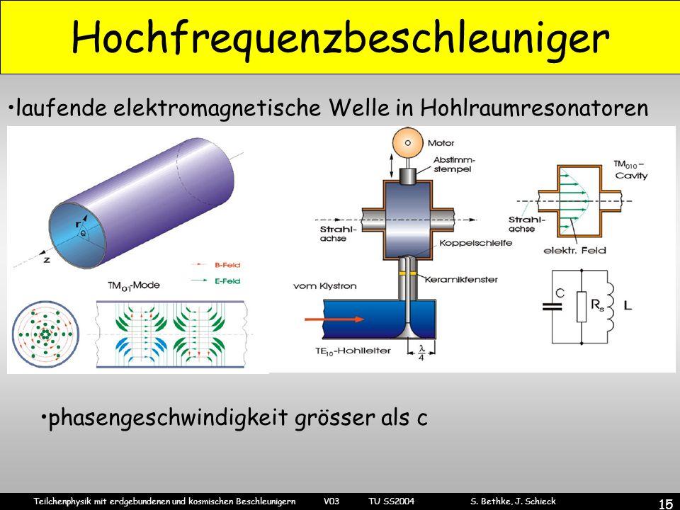 Teilchenphysik mit erdgebundenen und kosmischen Beschleunigern V03 TU SS2004 S. Bethke, J. Schieck 15 Hochfrequenzbeschleuniger laufende elektromagnet