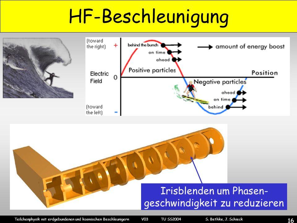 Teilchenphysik mit erdgebundenen und kosmischen Beschleunigern V03 TU SS2004 S. Bethke, J. Schieck 16 HF-Beschleunigung Irisblenden um Phasen- geschwi