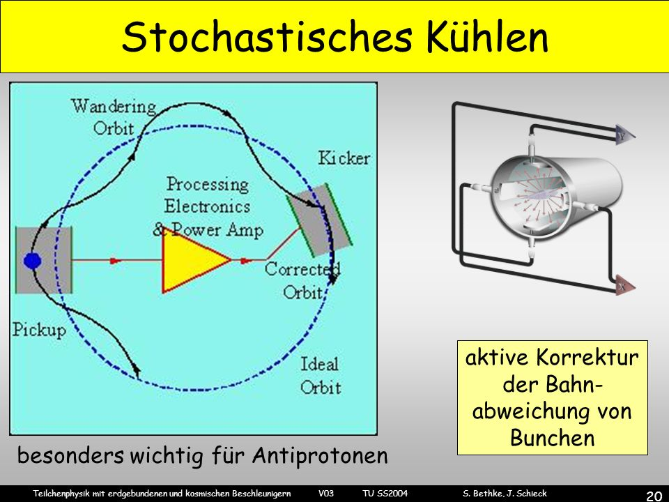 Teilchenphysik mit erdgebundenen und kosmischen Beschleunigern V03 TU SS2004 S. Bethke, J. Schieck 20 Stochastisches Kühlen aktive Korrektur der Bahn-
