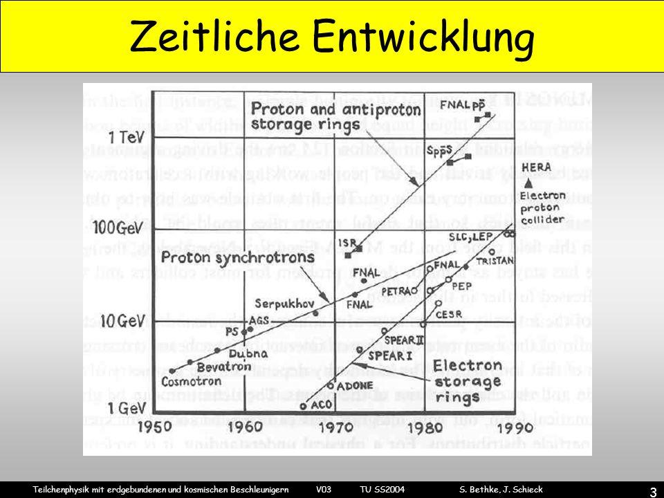 Teilchenphysik mit erdgebundenen und kosmischen Beschleunigern V03 TU SS2004 S. Bethke, J. Schieck 3 Zeitliche Entwicklung