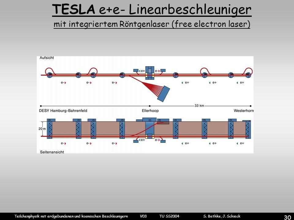 Teilchenphysik mit erdgebundenen und kosmischen Beschleunigern V03 TU SS2004 S. Bethke, J. Schieck 30 TESLA e+e- Linearbeschleuniger mit integriertem