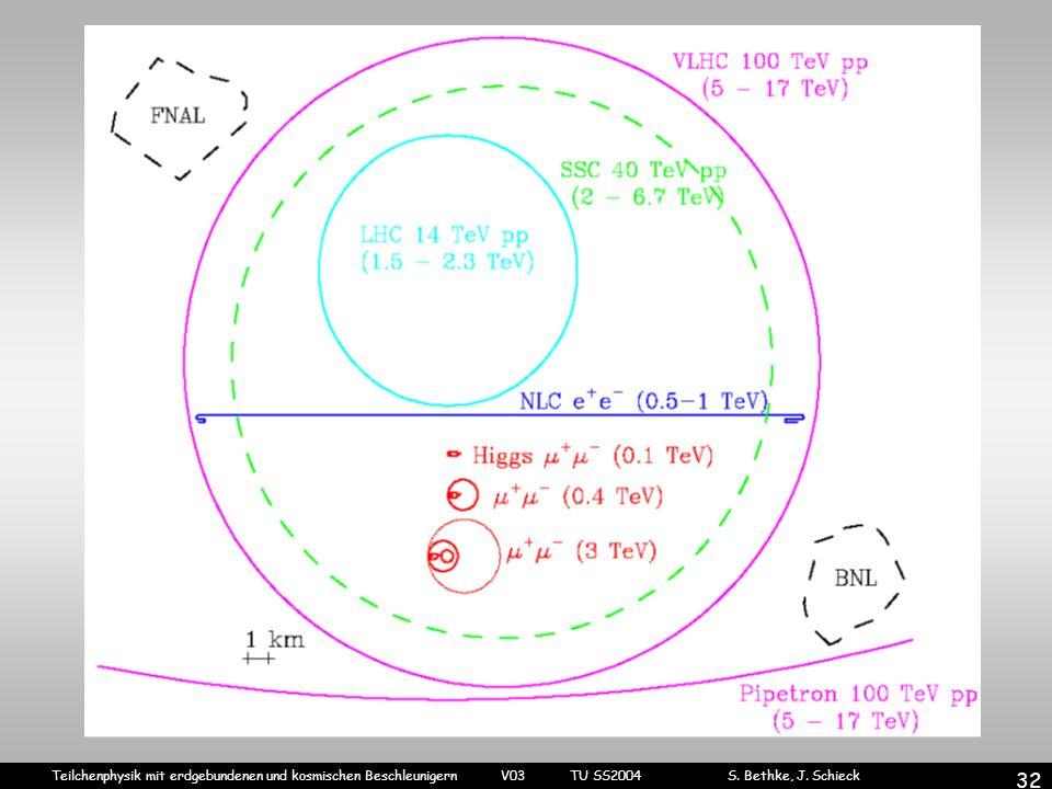 Teilchenphysik mit erdgebundenen und kosmischen Beschleunigern V03 TU SS2004 S. Bethke, J. Schieck 32