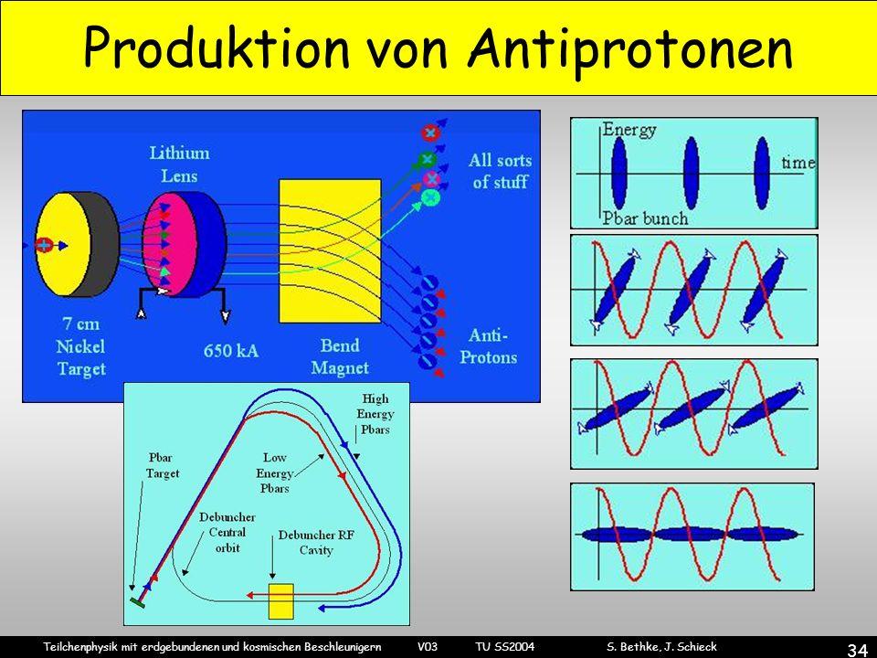 Teilchenphysik mit erdgebundenen und kosmischen Beschleunigern V03 TU SS2004 S. Bethke, J. Schieck 34 Produktion von Antiprotonen