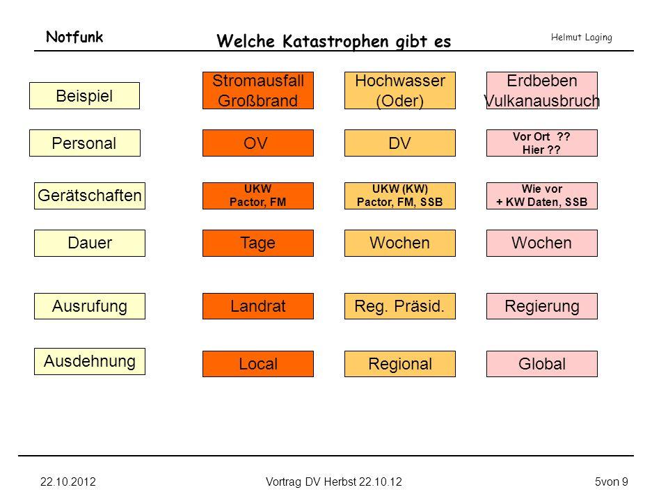 Notfunk Helmut Laging 22.10.2012Vortrag DV Herbst 22.10.126von 9 Was ist ein Notfall.