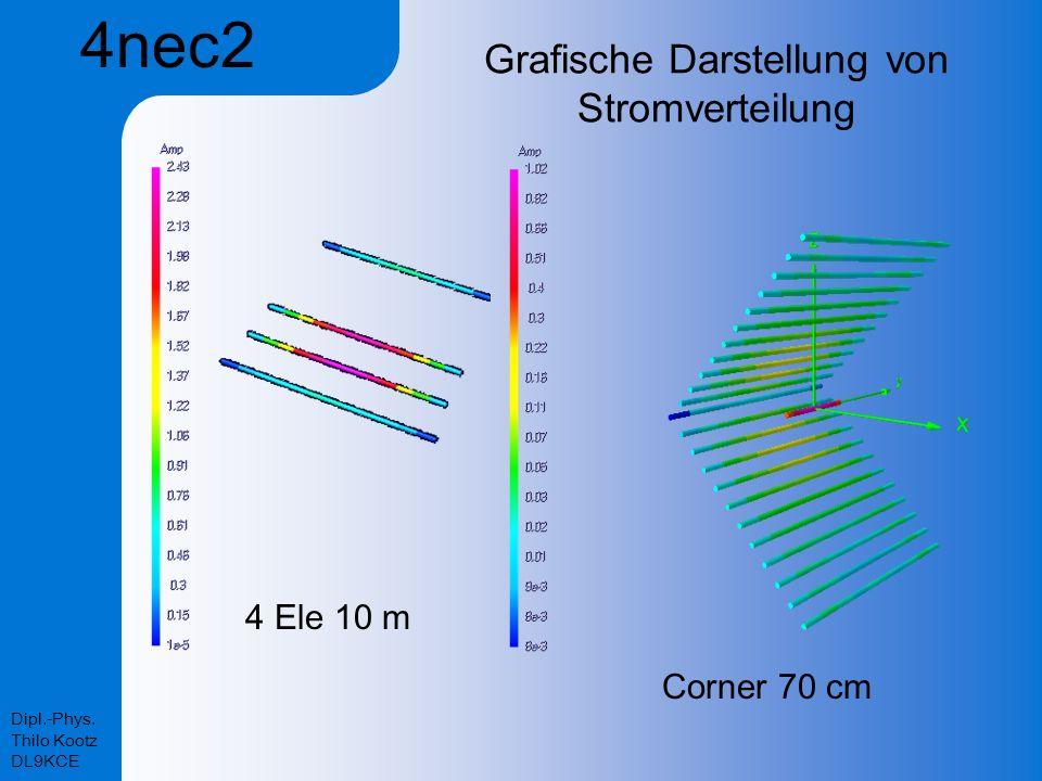 Dipl.-Phys. Thilo Kootz DL9KCE Grafische Darstellung von Stromverteilung 4 Ele 10 m Corner 70 cm 4nec2