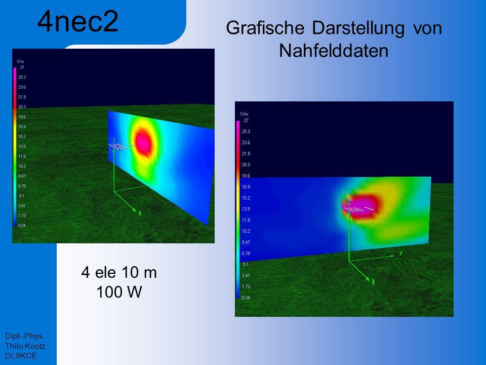 Dipl.-Phys. Thilo Kootz DL9KCE Grafische Darstellung von Nahfelddaten 4 ele 10 m 100 W 4nec2