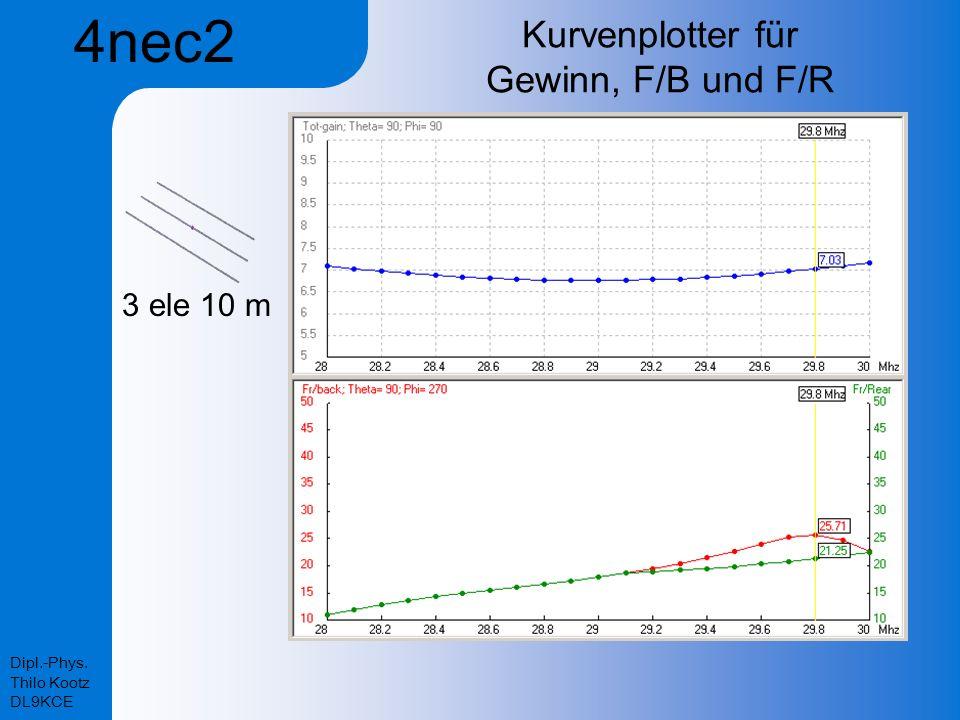 Dipl.-Phys. Thilo Kootz DL9KCE Kurvenplotter für Gewinn, F/B und F/R 3 ele 10 m 4nec2
