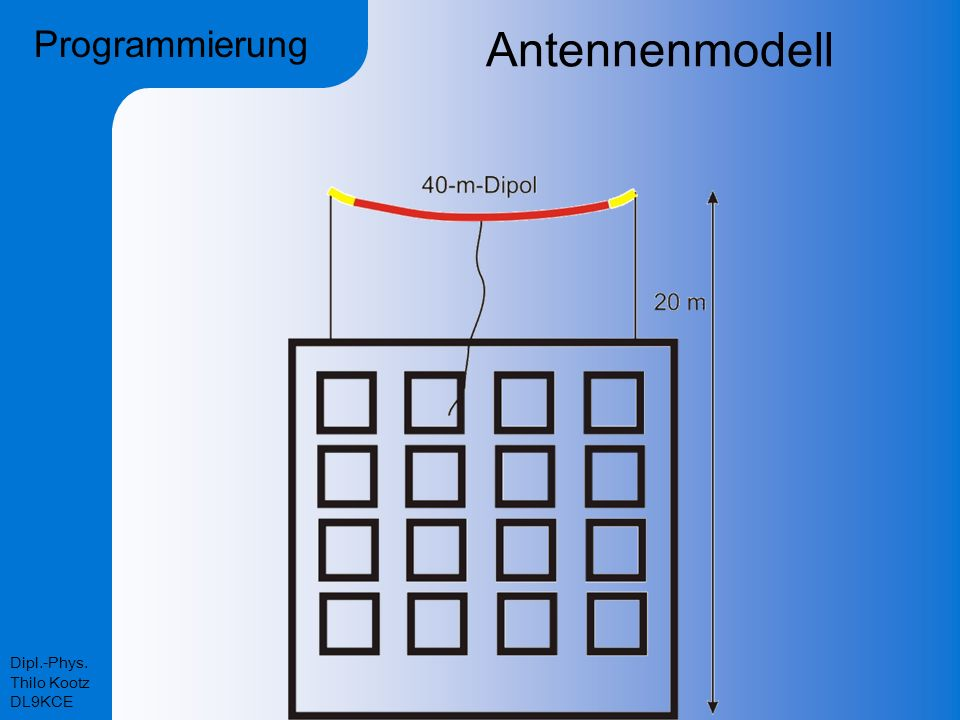 Dipl.-Phys. Thilo Kootz DL9KCE Antennenmodell Programmierung