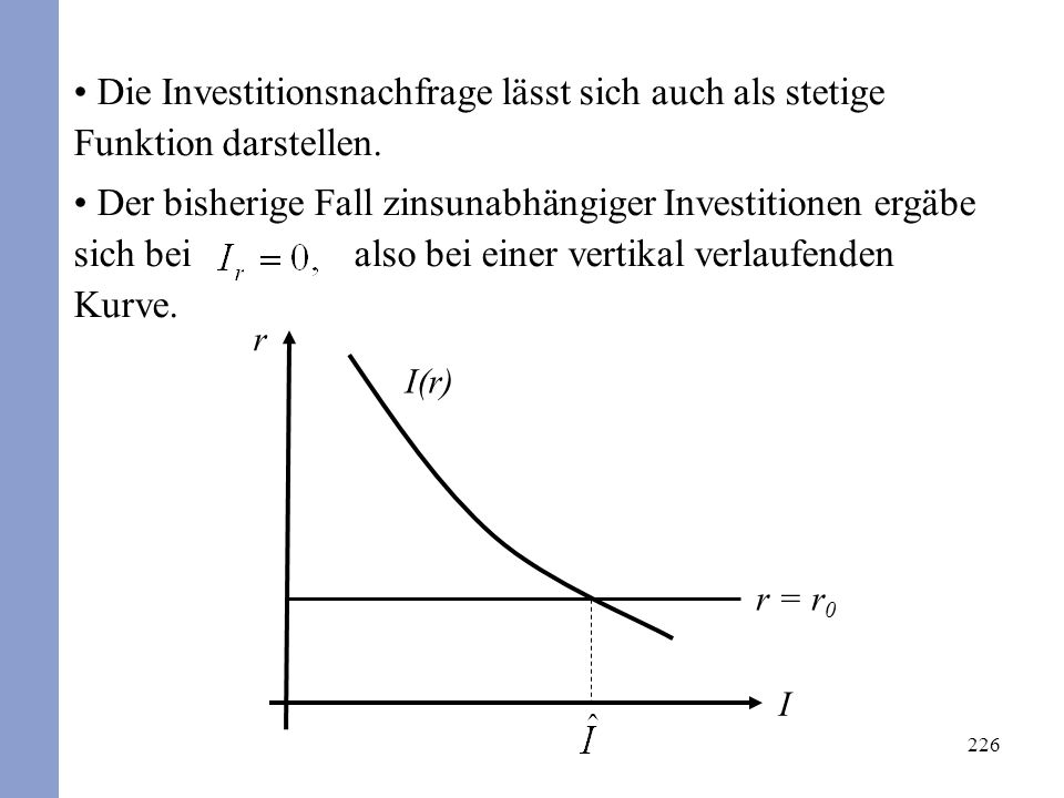 226 r I I(r) r = r 0 Die Investitionsnachfrage lässt sich auch als stetige Funktion darstellen. Der bisherige Fall zinsunabhängiger Investitionen ergä