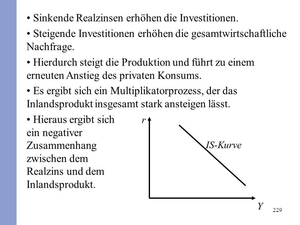 229 Sinkende Realzinsen erhöhen die Investitionen. Steigende Investitionen erhöhen die gesamtwirtschaftliche Nachfrage. Hierdurch steigt die Produktio
