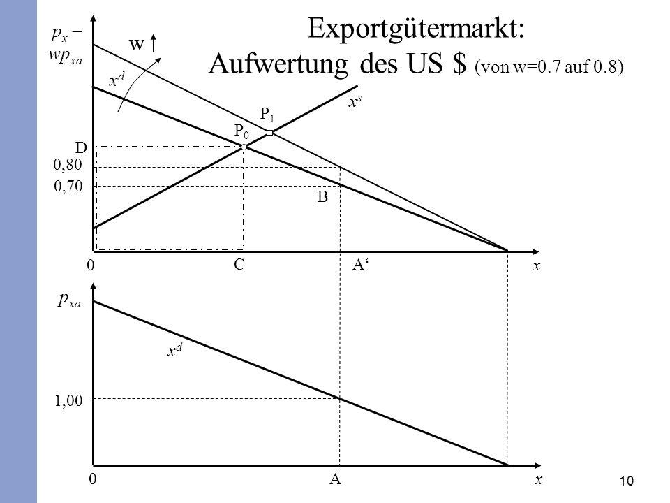 10 xsxs B P1P1 P0P0 D 0,70 0,80 A p x = wp xa p xa 1,00 Ax0 xdxd Exportgütermarkt: Aufwertung des US $ (von w=0.7 auf 0.8) x0 w C xdxd